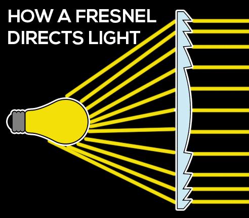 fresneldiagram